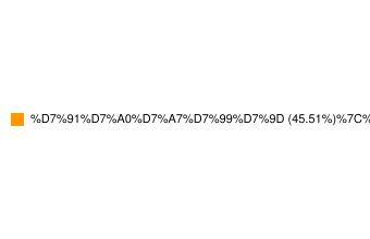 מדד תל בונד 20-התפלגות סקטוריאלית של החברות במדד